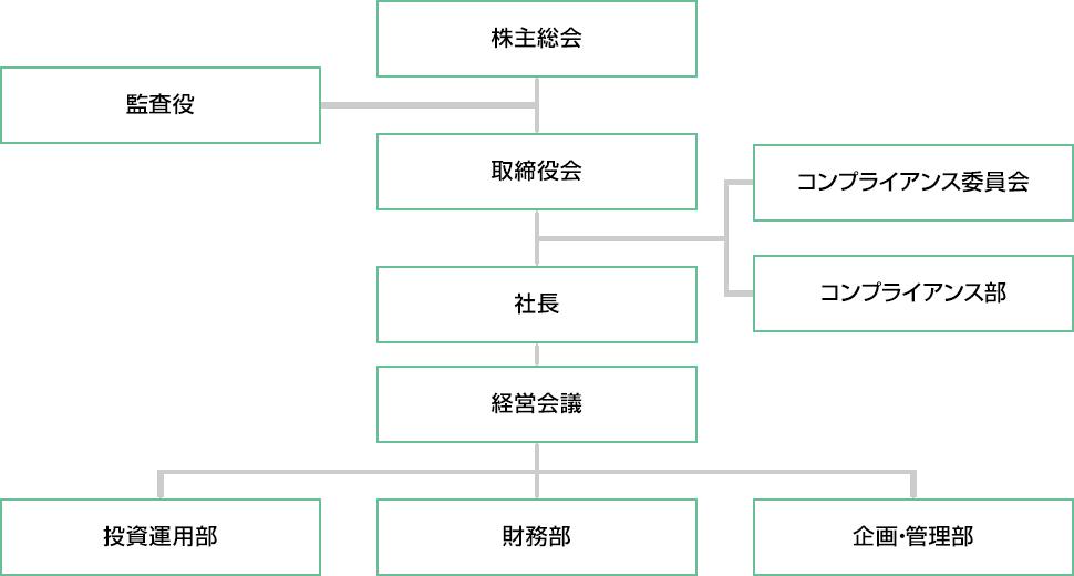 組織について | 組織 | 三井不動産フロンティアリートマネジメント株式会社